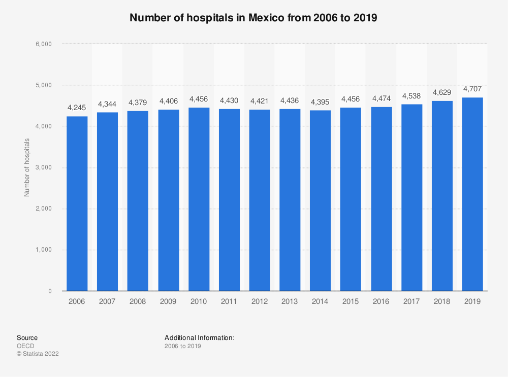 Statistic: Number of hospitals in Mexico from 2006 to 2019 | Statista