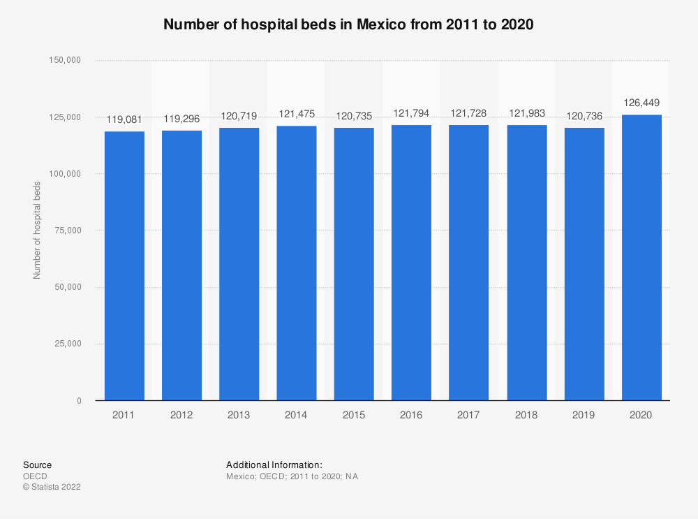 Statistic: Number of hospital beds in Mexico from 2006 to 2016 | Statista