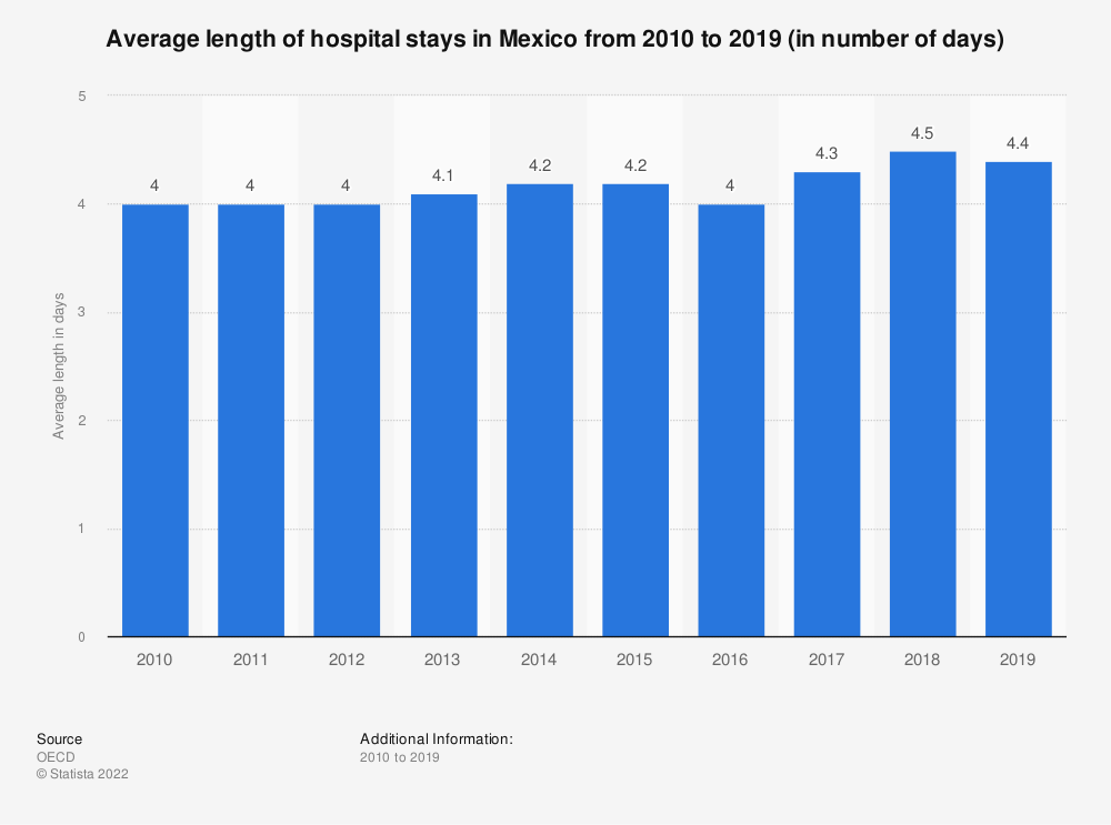 Statistic: Average length of hospital stays in Mexico from 2006 to 2016 (in number of days) | Statista