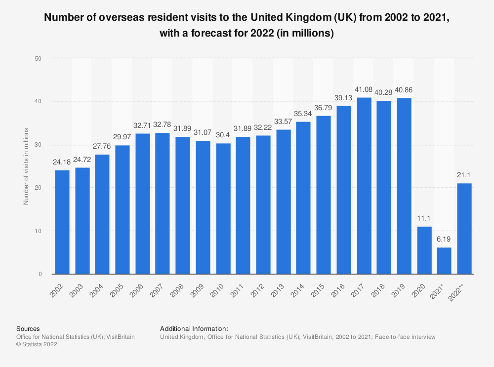 Statistic: Number of overseas resident visits to the United Kingdom (UK) from 2002 to 2018 (in millions) | Statista