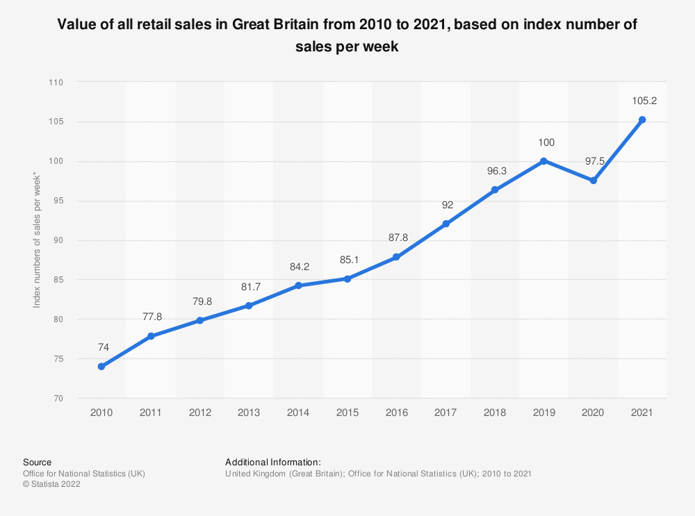 Statistic: Value of all retail sales in Great Britain (UK) from 2007 to 2016, based on index number of sales per week* | Statista