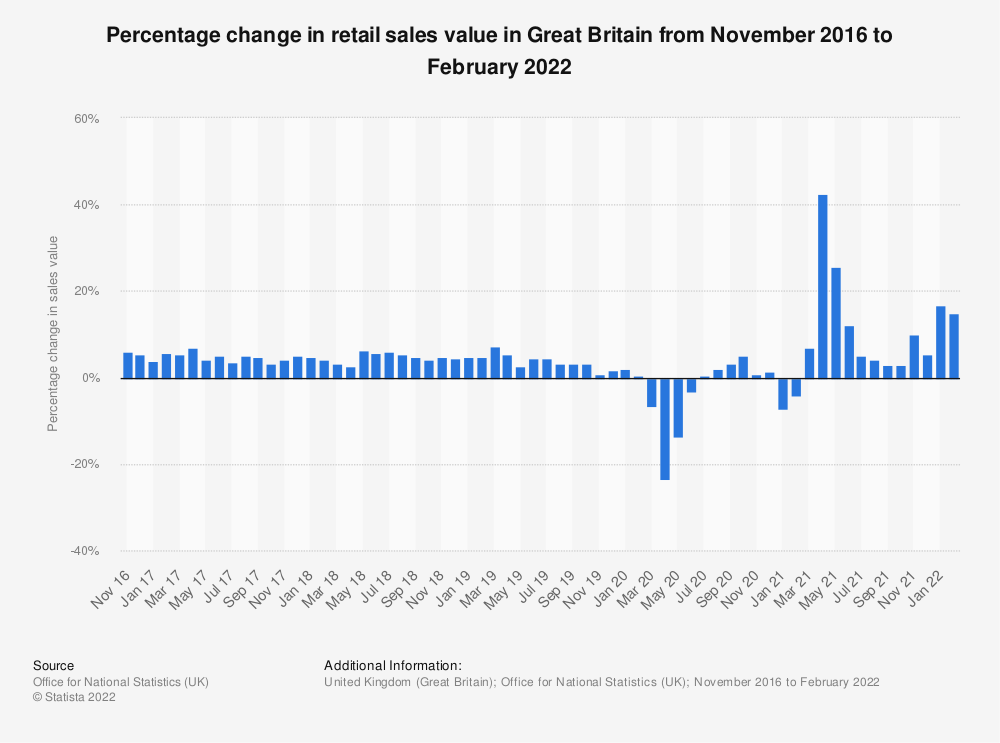 Statistic: Percentage change in retail sales value in Great Britain from October 2013 to January 2018 | Statista