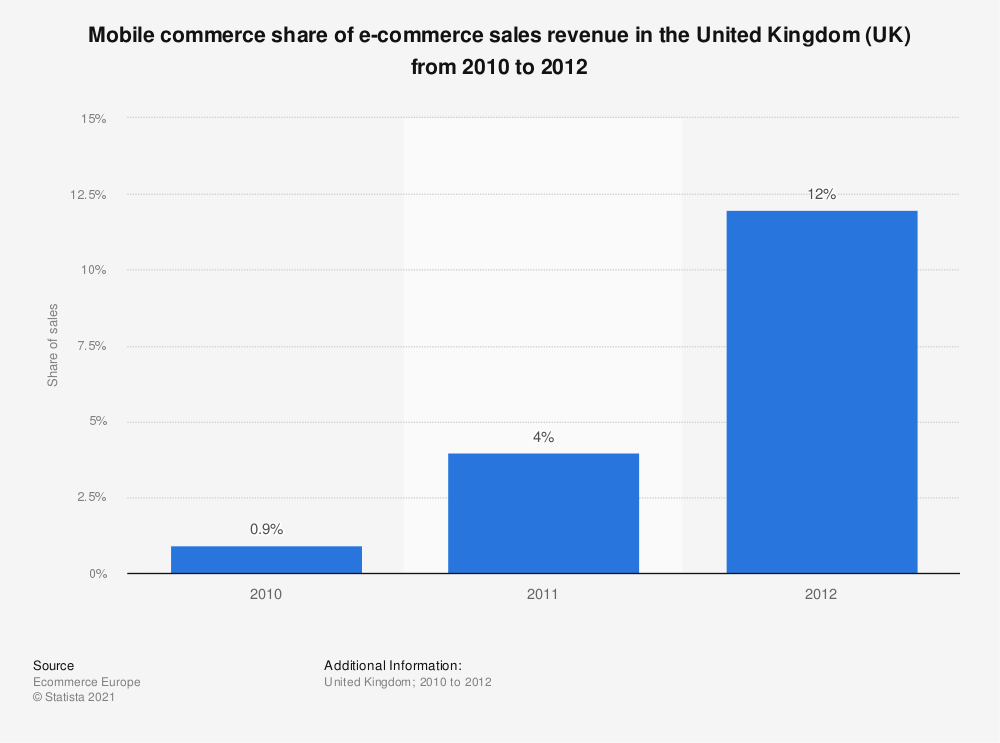 Statistic: Mobile commerce share of e-commerce sales revenue in the United Kingdom (UK) from 2010 to 2012 | Statista