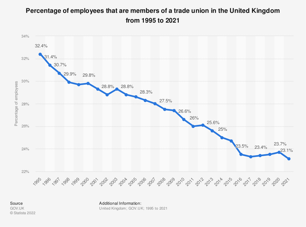 Statistic: Percentage of employees that are members of a trade union in the United Kingdom from 1995 to 2019 | Statista