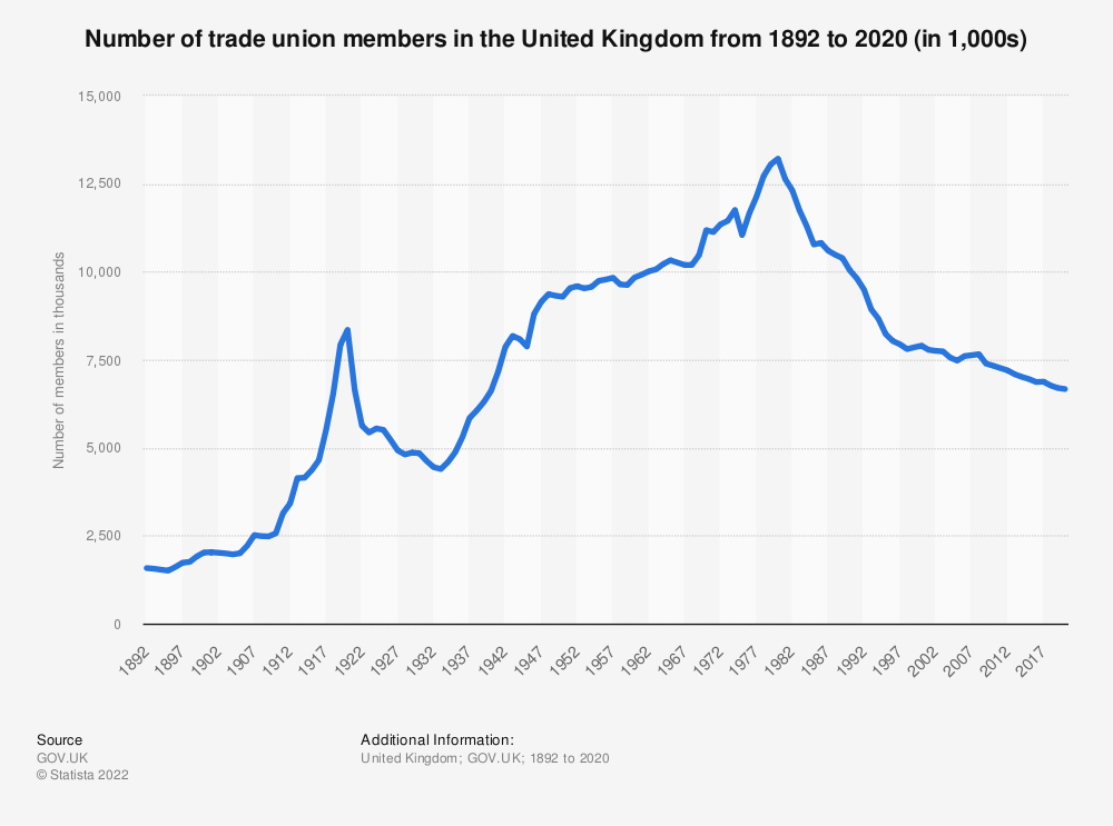 Statistic: Number of trade union members in the United Kingdom (UK) from 1892 to 2019 (in 1.000s) | Statista