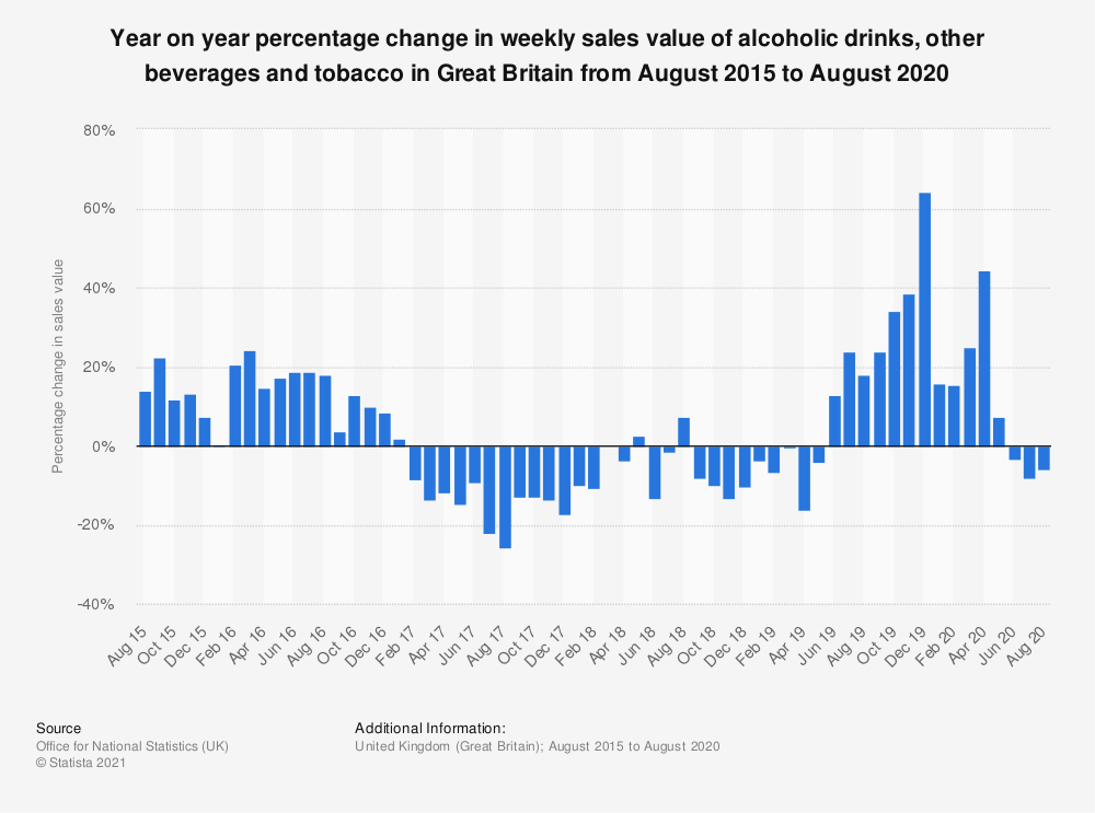 Statistic: Year on year percentage change in weekly sales value of alcoholic drinks, other beverages and tobacco in Great Britain from January 2015 to February 2020 | Statista
