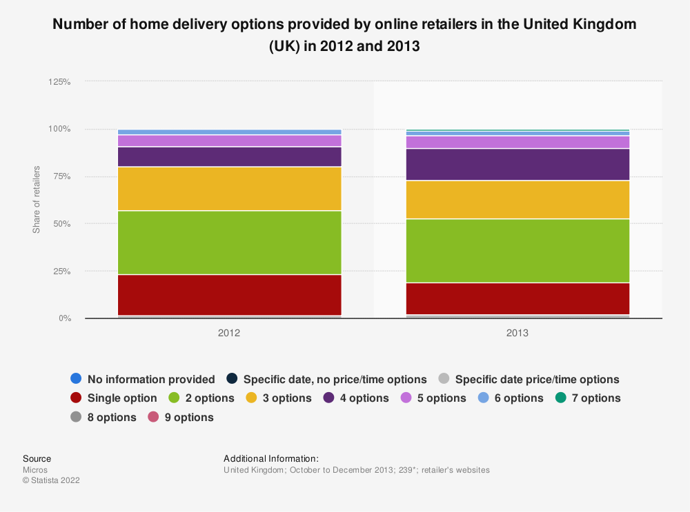 Statistic: Number of home delivery options provided by online retailers in the United Kingdom (UK) in 2012 and 2013  | Statista