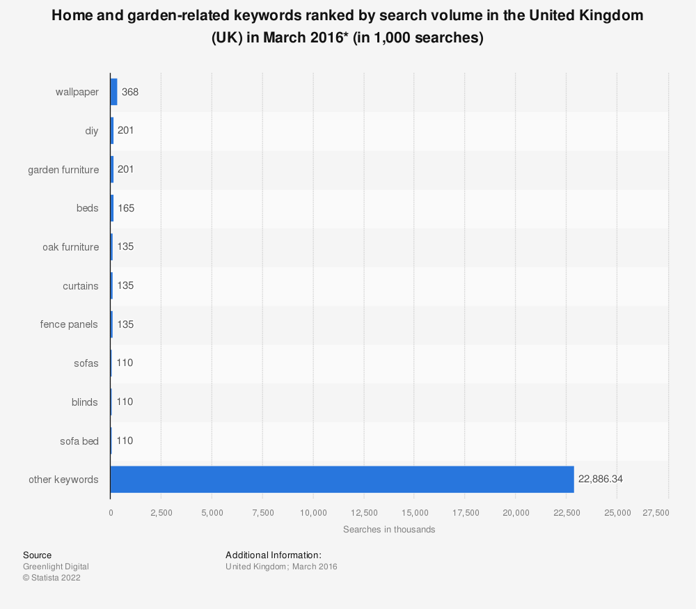 Statistic: Home and garden-related keywords ranked by search volume in the United Kingdom (UK) in March 2016* (in 1,000 searches) | Statista