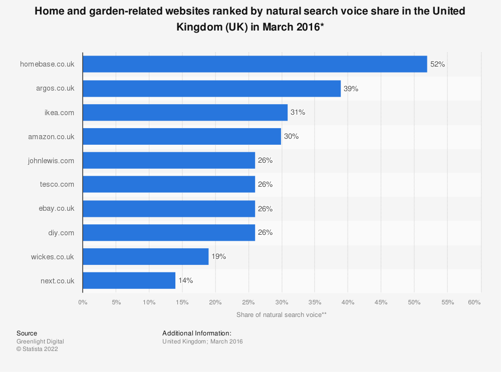 Statistic: Home and garden-related websites ranked by natural search voice share in the United Kingdom (UK) in March 2016* | Statista