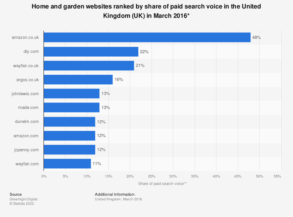Statistic: Home and garden websites ranked by share of paid search voice in the United Kingdom (UK) in March 2016* | Statista
