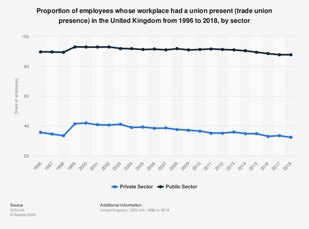 Statistic: Proportion of employees whose workplace had a union present (trade union presence) in the United Kingdom from 1996 to 2018, by sector | Statista