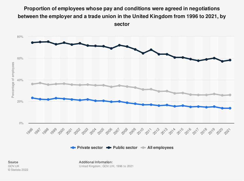Statistic: Proportion of employees whose pay and conditions were agreed in negotiations between the employer and a trade union in the United Kingdom from 1996 to 2020, by sector | Statista