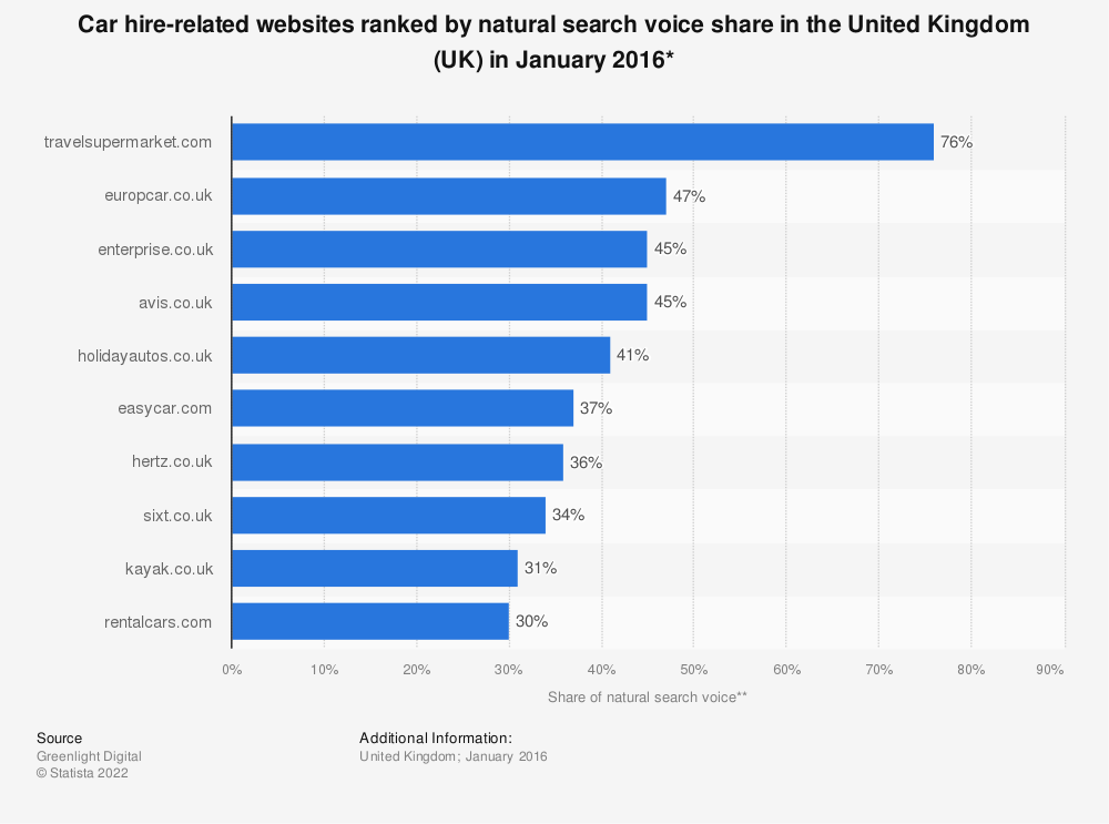 Statistic: Car hire-related websites ranked by natural search voice share in the United Kingdom (UK) in January 2016* | Statista