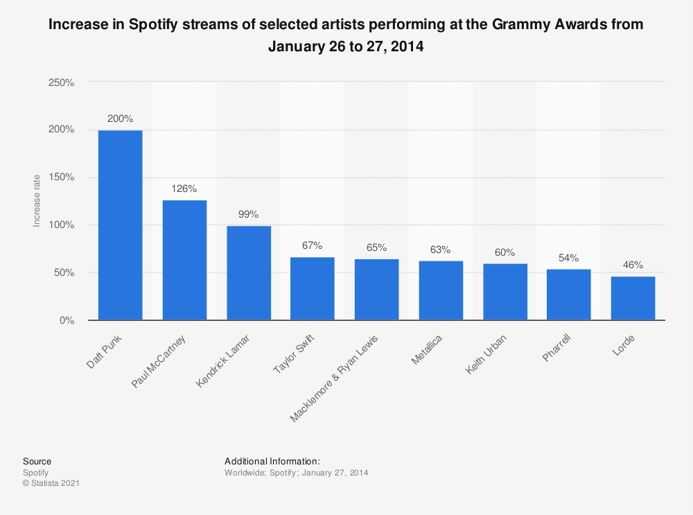 Statistic: Increase in Spotify streams of selected artists performing at the Grammy Awards from January 26 to 27, 2014 | Statista