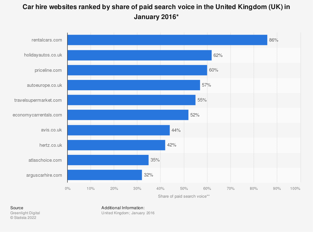Statistic: Car hire websites ranked by share of paid search voice in the United Kingdom (UK) in January 2016* | Statista