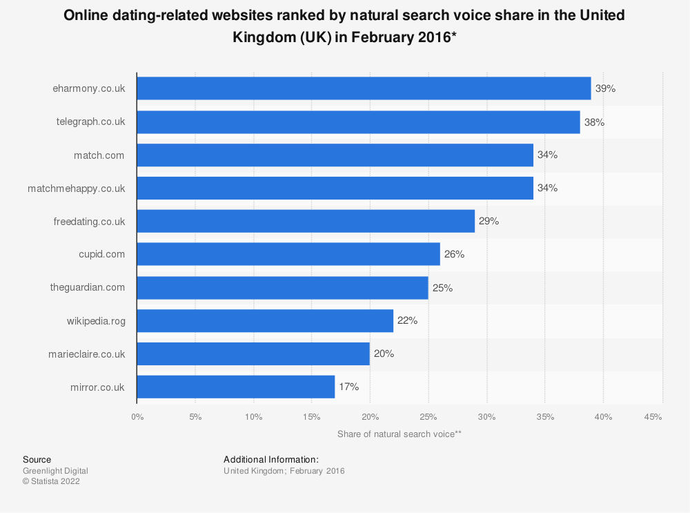Statistic: Online dating-related websites ranked by natural search voice share in the United Kingdom (UK) in February 2016* | Statista
