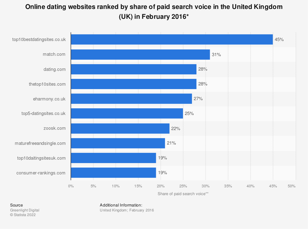 Statistic: Online dating websites ranked by share of paid search voice in the United Kingdom (UK) in February 2016* | Statista