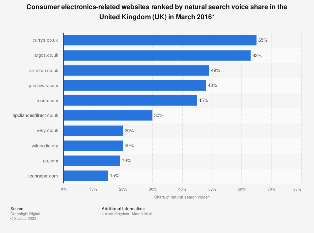 Statistic: Consumer electronics-related websites ranked by natural search voice share in the United Kingdom (UK) in March 2016* | Statista