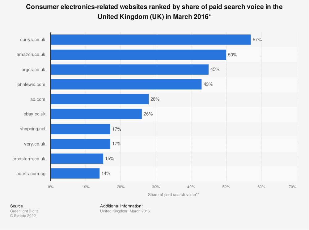 Statistic: Consumer electronics-related websites ranked by share of paid search voice in the United Kingdom (UK) in March 2016* | Statista