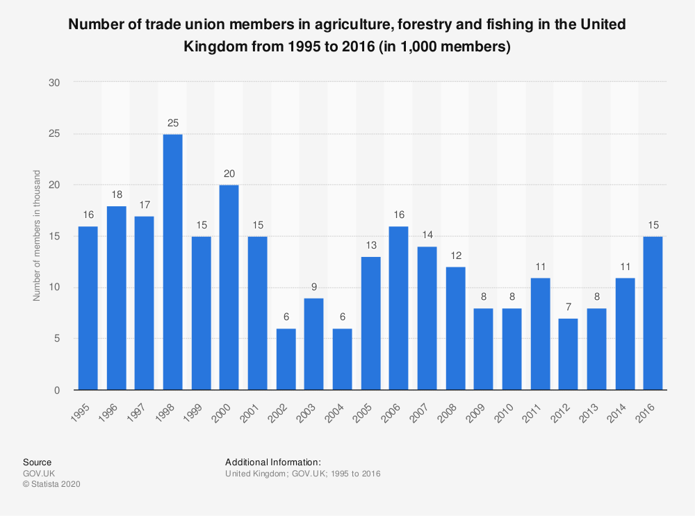 Statistic: Number of trade union members in agriculture, forestry and fishing in the United Kingdom from 1995 to 2016 (in 1,000 members) | Statista