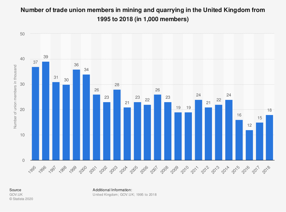 Statistic: Number of trade union members in mining and quarrying in the United Kingdom from 1995 to 2018 (in 1,000 members) | Statista