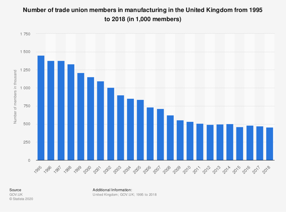 Statistic: Number of trade union members in manufacturing in the United Kingdom from 1995 to 2018 (in 1,000 members) | Statista