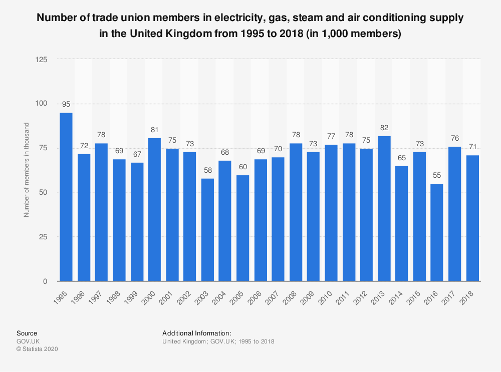 Statistic: Number of trade union members in electricity, gas, steam and air conditioning supply in the United Kingdom from 1995 to 2018 (in 1,000 members) | Statista