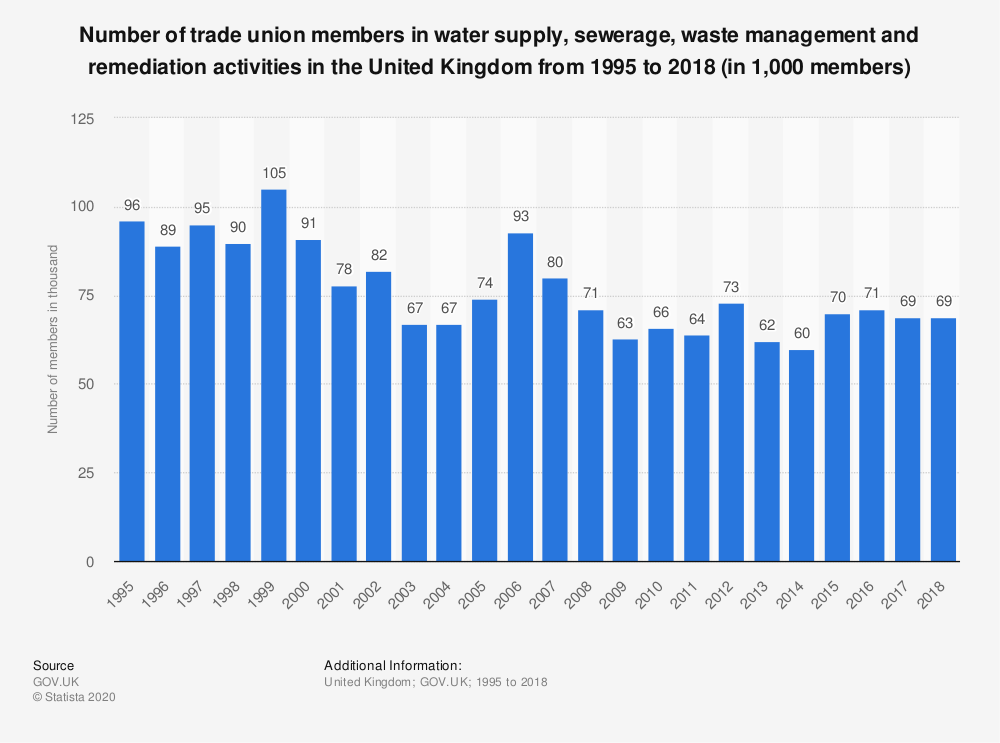 Statistic: Number of trade union members in water supply, sewerage, waste management and remediation activities in the United Kingdom from 1995 to 2018 (in 1,000 members) | Statista