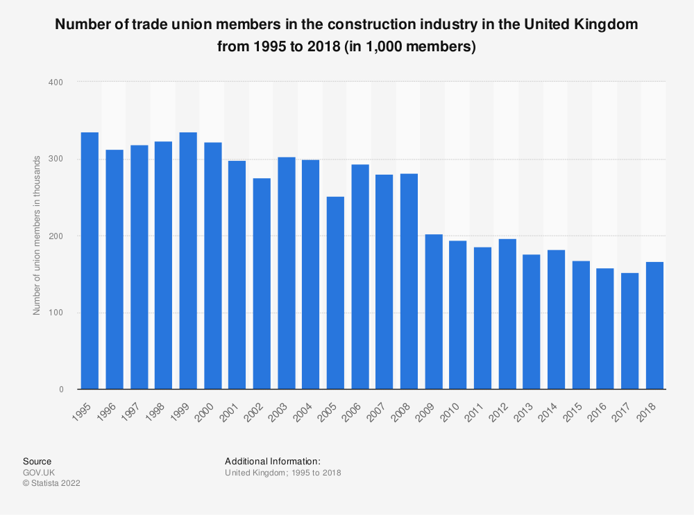 Statistic: Number of trade union members in the construction industry in the United Kingdom from 1995 to 2018 (in 1,000 members) | Statista