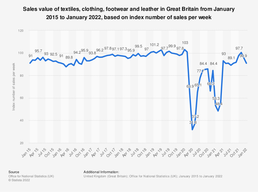 Statistic: Sales value of textiles, clothing, footwear and leather in Great Britain from January 2015 to December 2019, based on index number of sales per week* | Statista