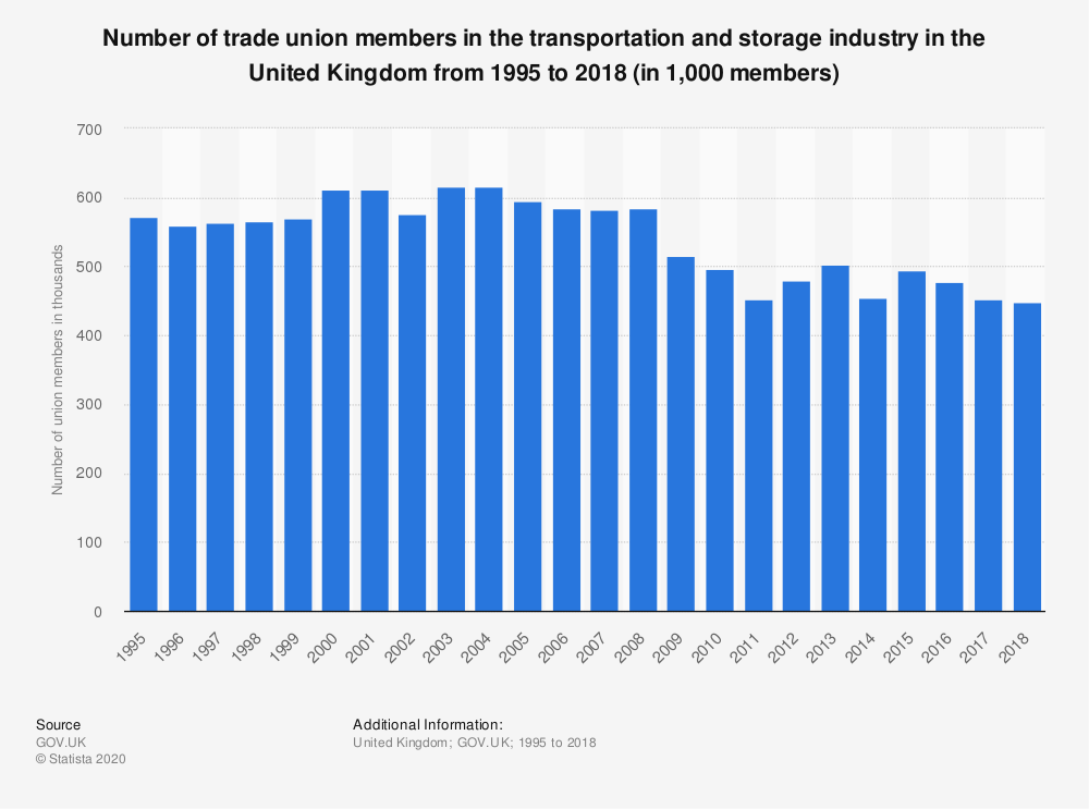 Statistic: Number of trade union members in the transportation and storage industry in the United Kingdom from 1995 to 2017 (in 1,000 members) | Statista