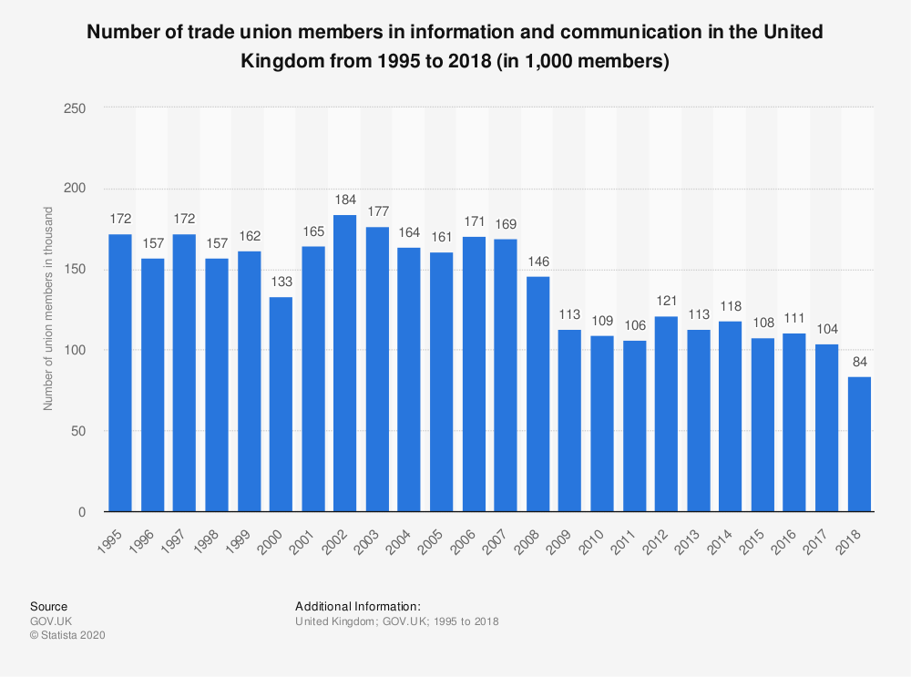 Statistic: Number of trade union members in information and communication in the United Kingdom from 1995 to 2017 (in 1,000 members) | Statista