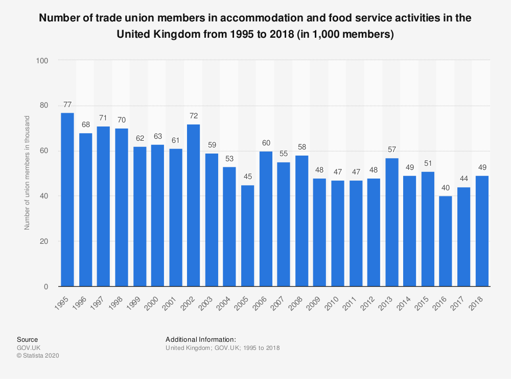 Statistic: Number of trade union members in accommodation and food service activities in the United Kingdom from 1995 to 2018 (in 1,000 members) | Statista