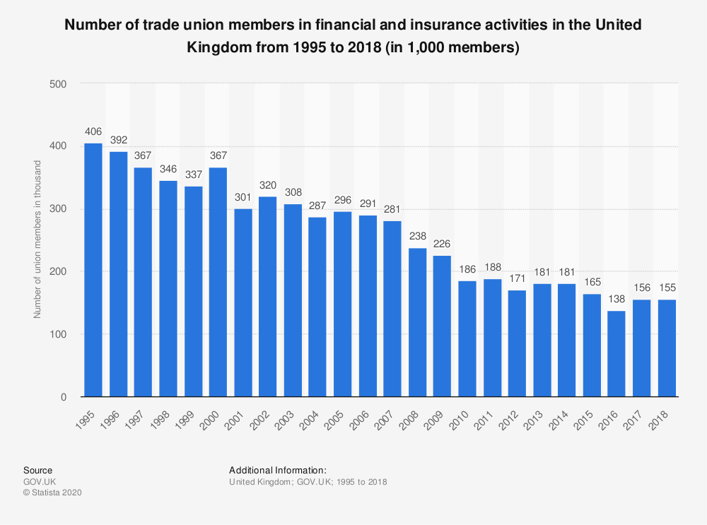 Statistic: Number of trade union members in financial and insurance activities in the United Kingdom from 1995 to 2018 (in 1,000 members) | Statista