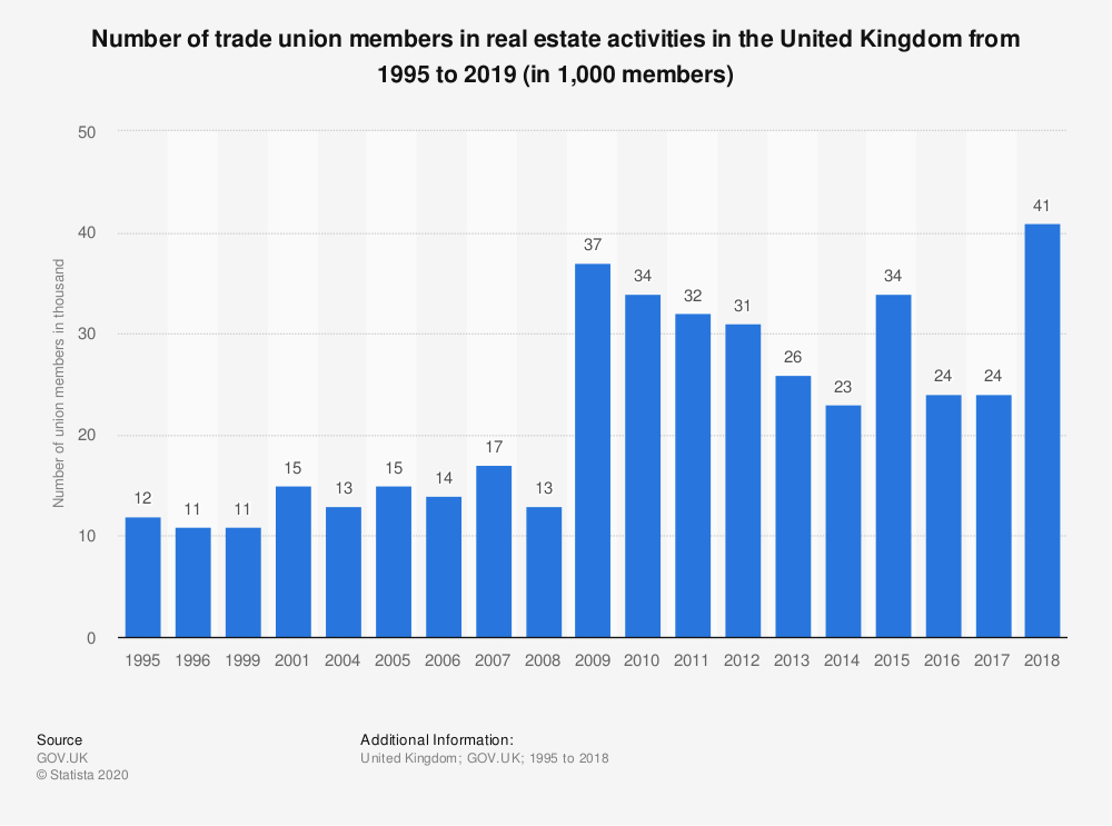 Statistic: Number of trade union members in real estate activities in the United Kingdom from 1995 to 2019 (in 1,000 members) | Statista