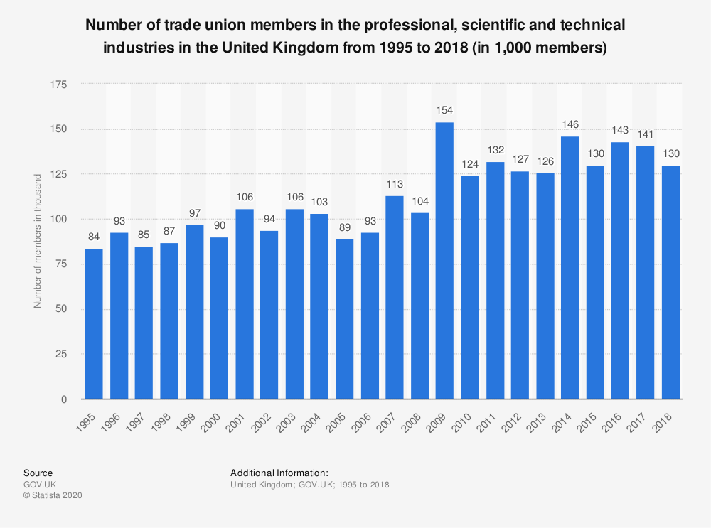 Statistic: Number of trade union members in the professional, scientific and technical industries in the United Kingdom from 1995 to 2017 (in 1,000 members) | Statista