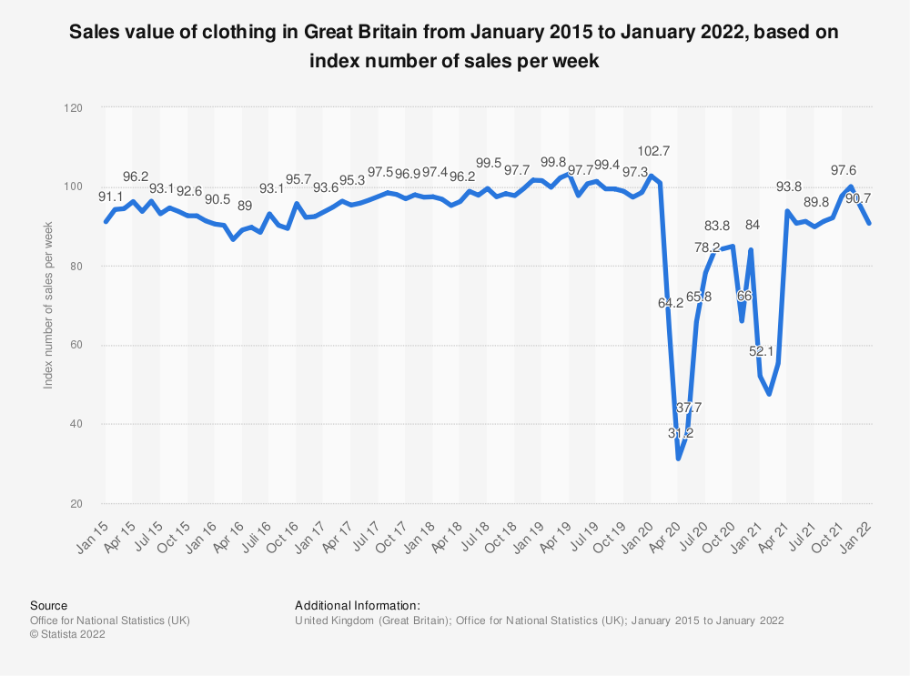 Statistic: Sales value of clothing in Great Britain from January 2015 to April 2019, based on index number of sales per week* | Statista