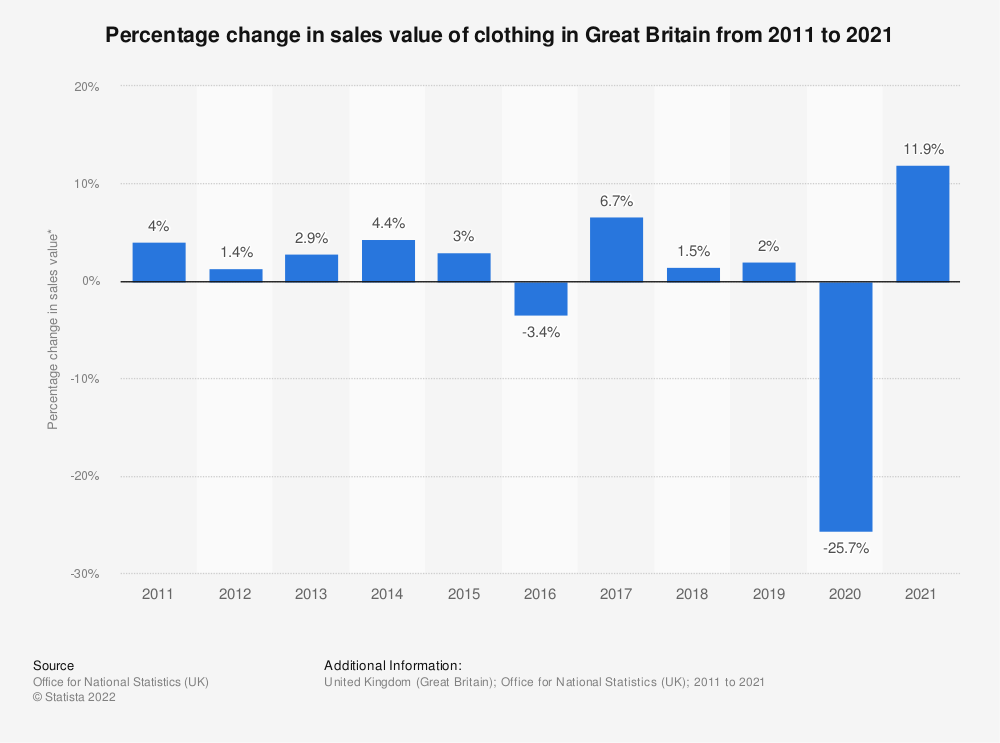 Statistic: Percentage change in sales value of clothing in Great Britain from 2008 to 2018 | Statista