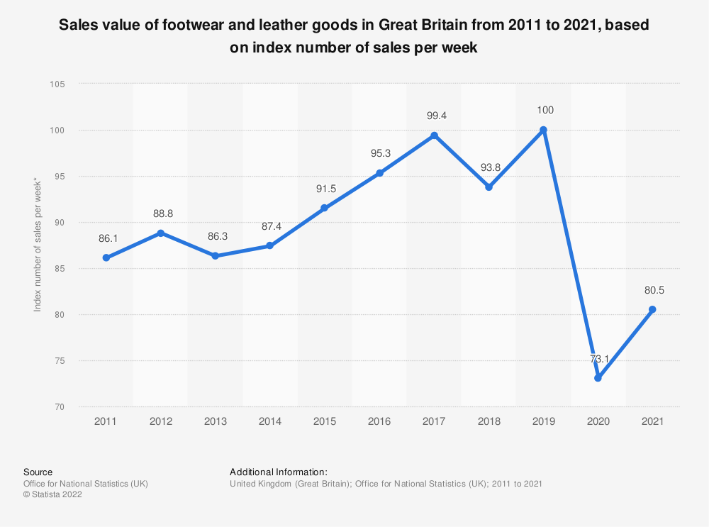 Statistic: Sales value of footwear and leather goods in Great Britain from 2011 to 2019, based on index number of sales per week* | Statista