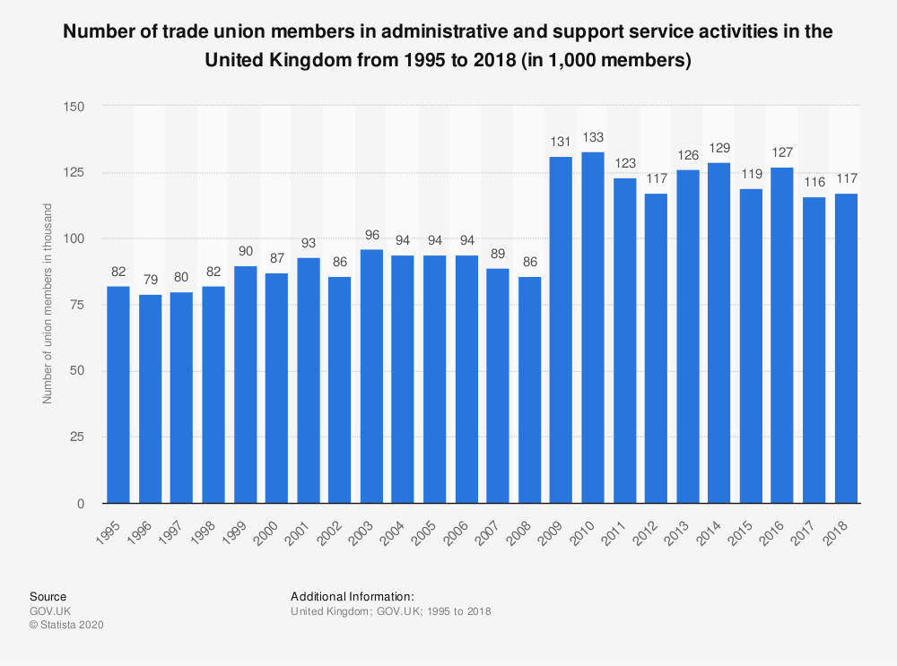 Statistic: Number of trade union members in administrative and support service activities in the United Kingdom from 1995 to 2017 (in 1,000 members) | Statista