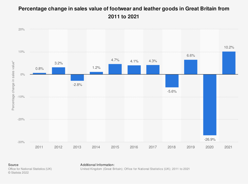 Statistic: Percentage change in sales value of footwear and leather goods in Great Britain from 2008 to 2018 | Statista