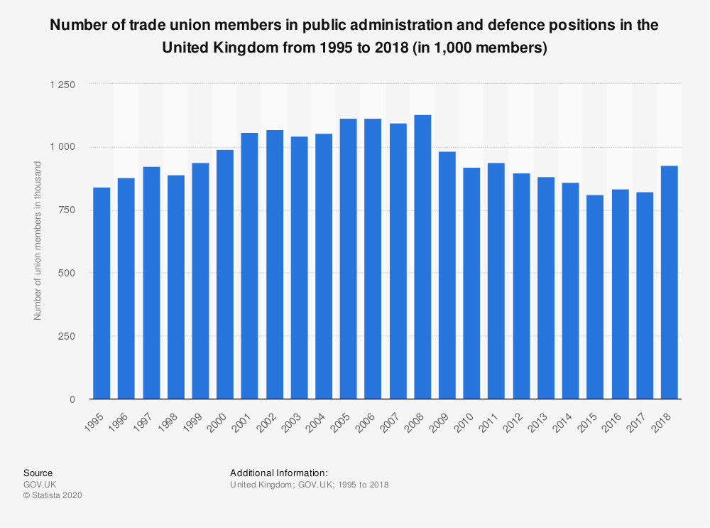 Statistic: Number of trade union members in public administration and defence positions in the United Kingdom from 1995 to 2017 (in 1,000 members)   Statista