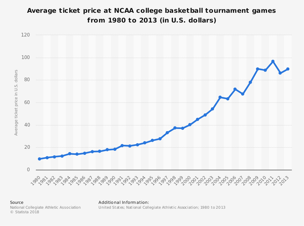 Statistic: Average ticket price at NCAA college basketball tournament games from 1980 to 2013 (in U.S. dollars) | Statista
