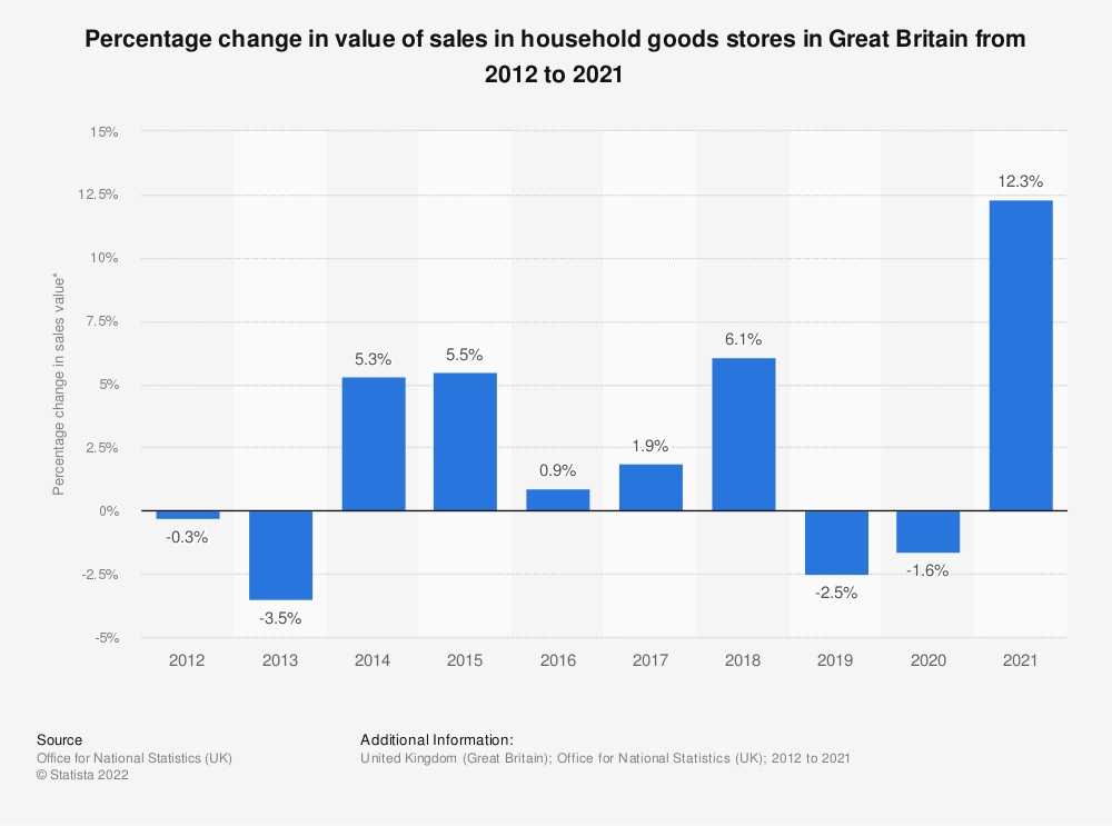 Statistic: Percentage change in value of sales in household goods stores in Great Britain from 2008 to 2018 | Statista