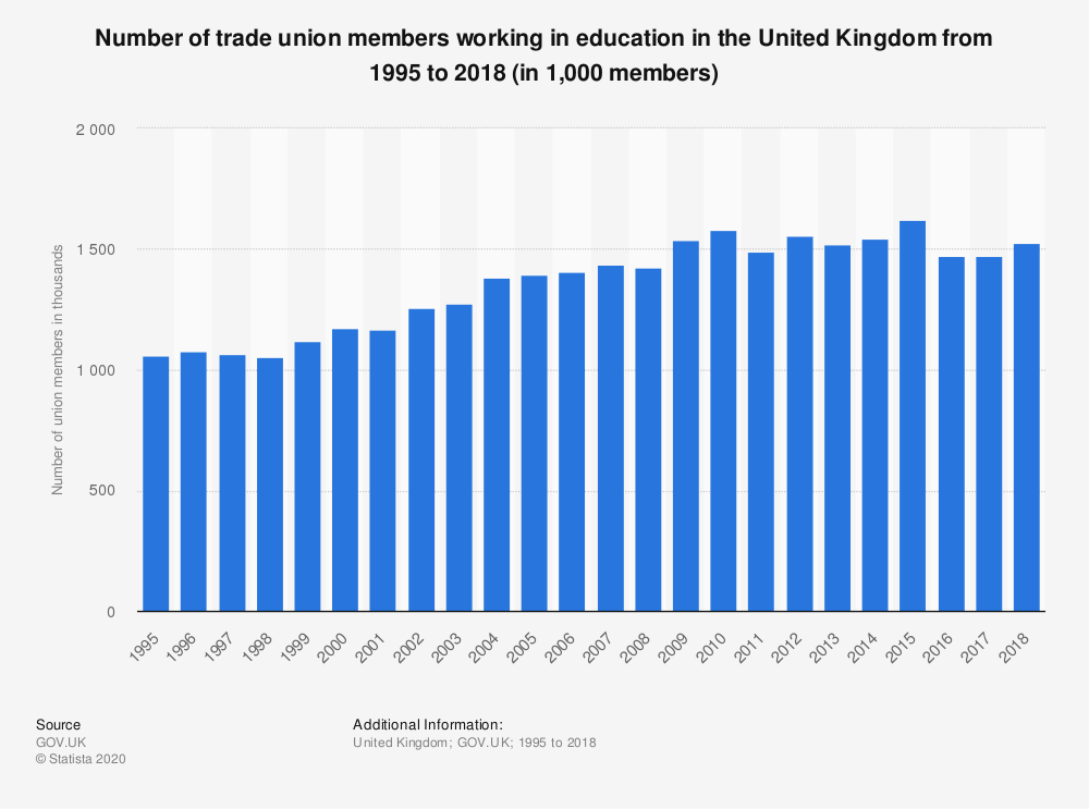 Statistic: Number of trade union members working in education in the United Kingdom from 1995 to 2017 (in 1,000 members) | Statista