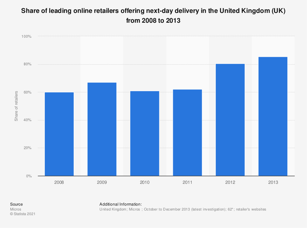 Statistic: Share of leading online retailers offering next-day delivery in the United Kingdom (UK) from 2008 to 2013 | Statista