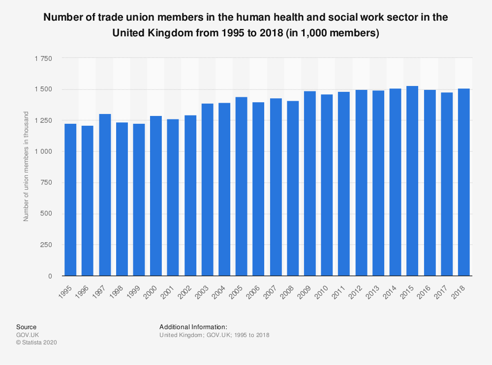 Statistic: Number of trade union members in the human health and social work sector in the United Kingdom from 1995 to 2018 (in 1,000 members) | Statista
