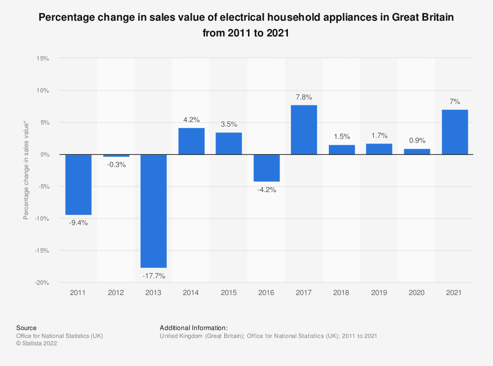 Statistic: Percentage change in sales value of electrical household appliances in Great Britain from 2011 to 2019* | Statista