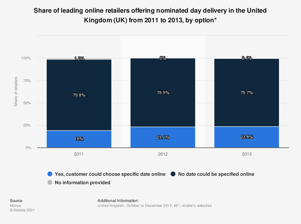 Statistic: Share of leading online retailers offering nominated day delivery in the United Kingdom (UK) from 2011 to 2013, by option* | Statista