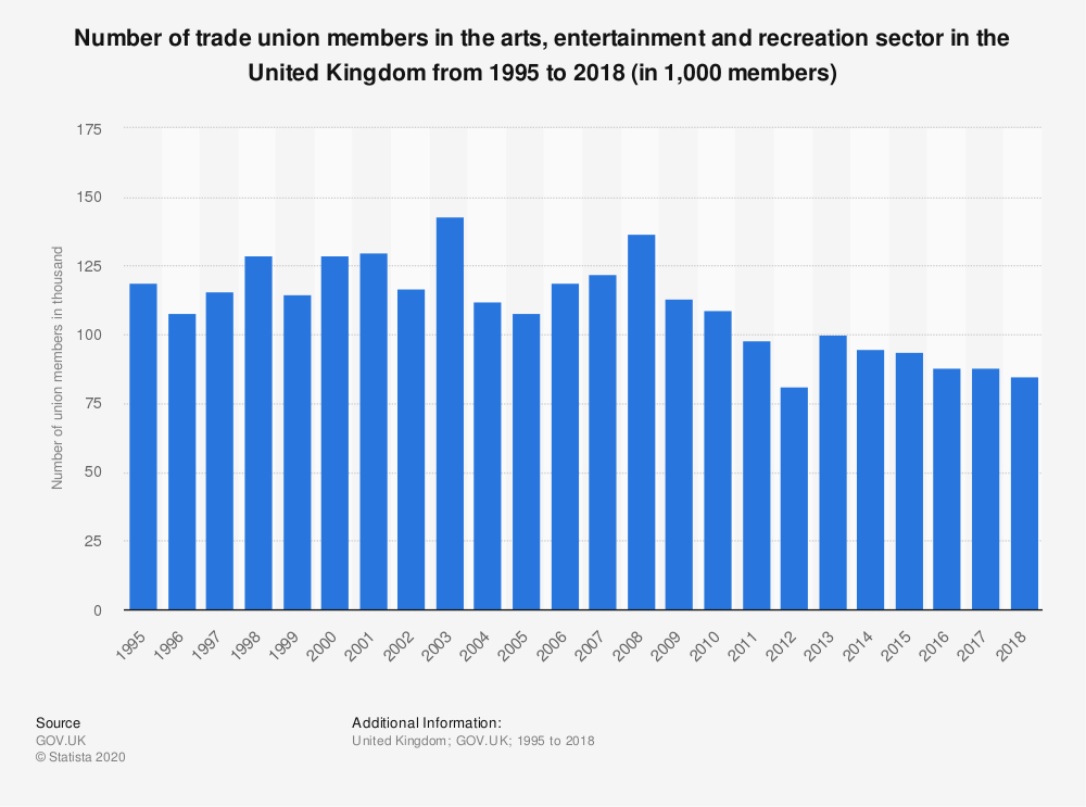 Statistic: Number of trade union members in the arts, entertainment and recreation sector in the United Kingdom from 1995 to 2018 (in 1,000 members) | Statista